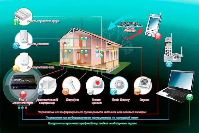 Управление GSM розеткой