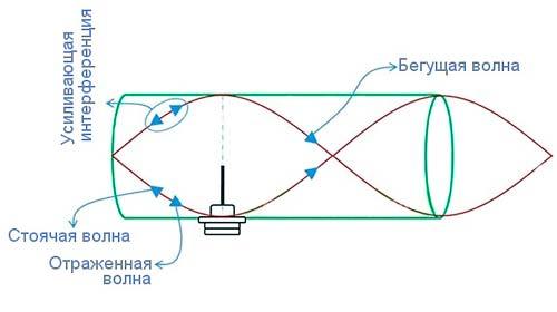 Физика радио волны