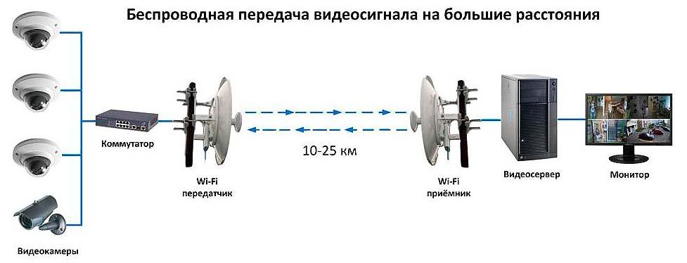 kak-sdelat-peredatchik-priemnik-wi-fi-9
