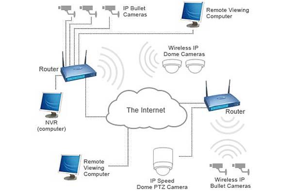 Принцип работы wi-fi камер