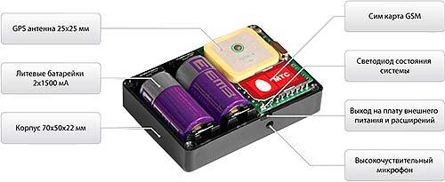 Автономный GPS/GSM маяк