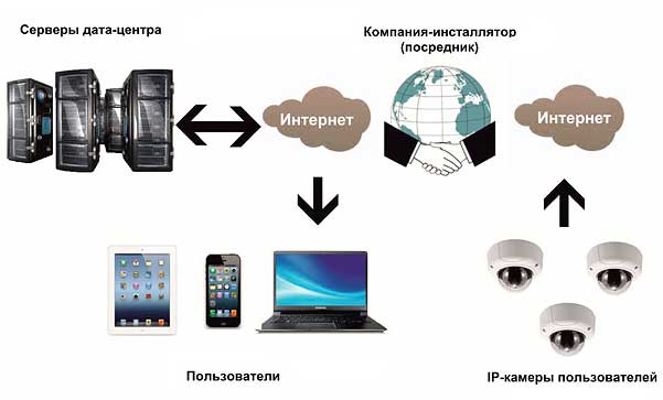 Схема работы ip камер
