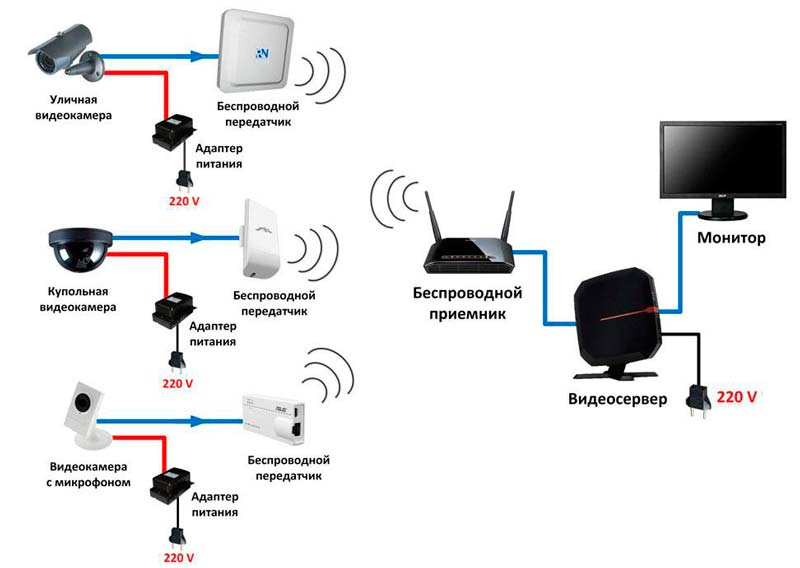 Принцип действия wi-fi камер
