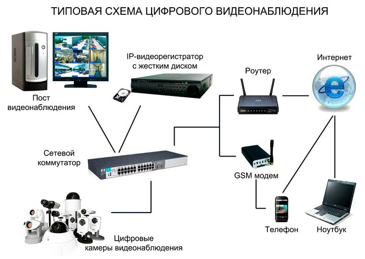Стандартная система видеонаблюдения